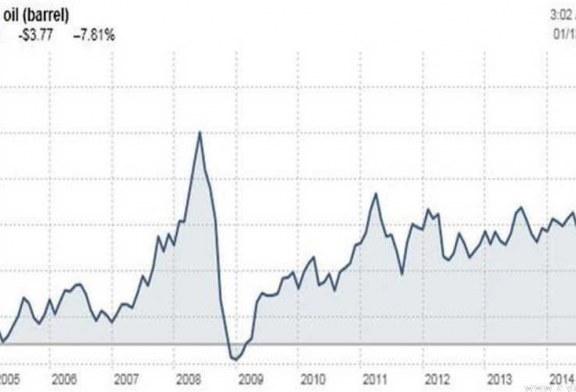 إبقاء سعر النفط قرب 40 دولارا يحد من إنتاج النفط الصخري