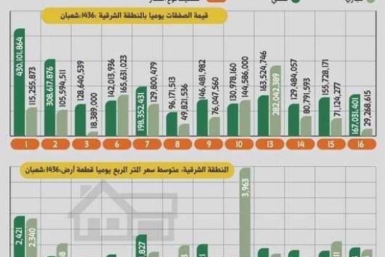 3 صفقات سكنية  قياسية  تسجلها المنطقة الشرقية