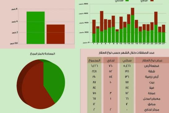 المؤشر العقاري لمنطقة الرياض شهر شعبان ١٤٣٦هـ