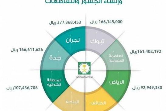 وزارة الشؤون البلدية والقروية تخصص أكثر من (1,122.3) مليون ريال لإنفاذ 23 مشروعاً