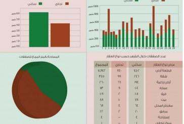 مؤشر منطقة الرياض العقاري لشهر ذو القعدة ١٤٣٦هـ