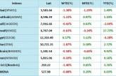 الماسة كابيتال: الأسواق العالمية تستقبل مارس بتفاؤل كبير وتطوي صفحة هبوط فبراير