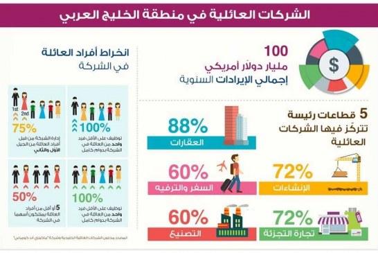 """""""أورينت بلانيت"""": 70 إلى 80 % حصّة الشركات العائلية من القطاع الخاص في الخليج"""