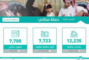 الصندوق العقاري يضخ 7700 تمويل ضمن الدفعة السادسة من برنامج سكني