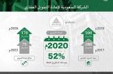 تعتزم إعادة تمويل 75 مليار ريال لقطاع الإسكان «صندوق الاستثمارات» يعلن تأسيس الشركة السعودية لإعادة التمويل العقاري