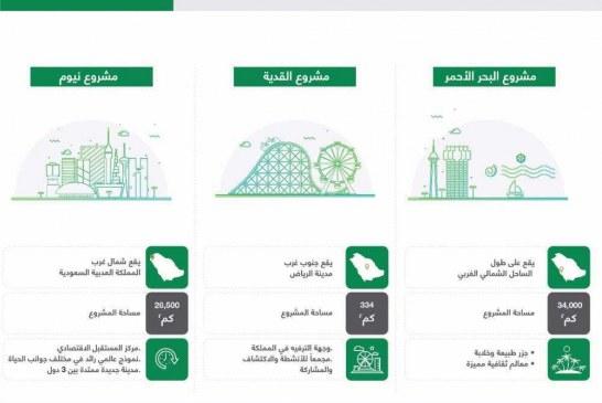 صندوق الاستثمارات العامة يطلق 30 مبادرة تعبر عن برامجه للفترة 2018 – 2020 وفق أربعة أهداف رئيسية