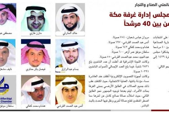 الزايدي والحارثي يتصدران قائمتي الصناع والتجار..  12 فائزاً يمثلون مجلس إدارة غرفة مكة المكرمة الجديد من بين 40 مرشحاً