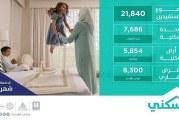 شملت 7686 وحدة سكنية في البيع على الخارطة..  مناطق المملكة تستقبل 21840 منتجاً سكنياً وتمويلياً من دفعة سكني2 الرابعة