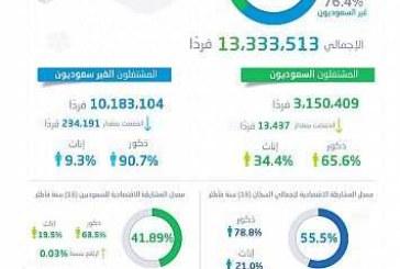 هيئة الإحصاء: ارتفاع في معدل المشاركة الاقتصادية للسعوديين.. 6.1 % معدّل بطالة إجمالي السكان