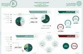وزارة المالية: ارتفع إجمالي الإيرادات 67 % خلال الربع الثاني 2018.. بلغ 273.5 مليار ريال