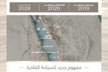 """وُصفت بـ """"ريفيرا الشرق الأوسط"""".. صندوق الاستثمارات العامة يكشف ملامح مشروع """"أمالا"""" كوجهة للسياحة الطبية والنقاهة"""