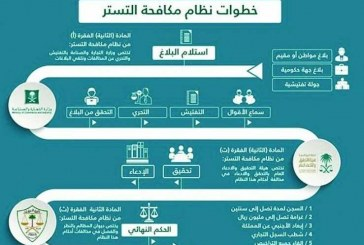 لإيجاد فرص استثمارية للمواطنين وتطوير الأنظمة..  توحيد جهود 8 جهات حكومية للقضاء على التستر التجاري