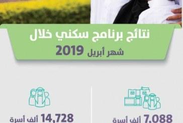 7088 أسرة سكنت فعلياً .. برنامج سكني يكشف عن 14.728 أسرة مستفيدة خلال شهر أبريل الماضي