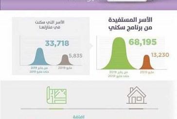 برنامج سكني يعلن عن 68.195 أسرة مستفيدة.. و40 مشروعاً سكنياً جاهزاً من المشاريع السكنية