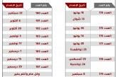15 يونيو الحالي صدور العدد 174 .. صحيفة أملاك العقارية تصدر جدول إصدارها الزمني الخاص بالنصف الثاني من العام الحالي 2019
