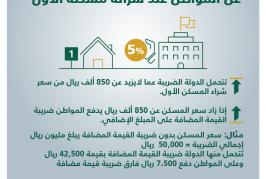 أكثر من 70 ألف شهادة إعفاء من سداد ضريبة القيمة المضافة للمسكن الأول